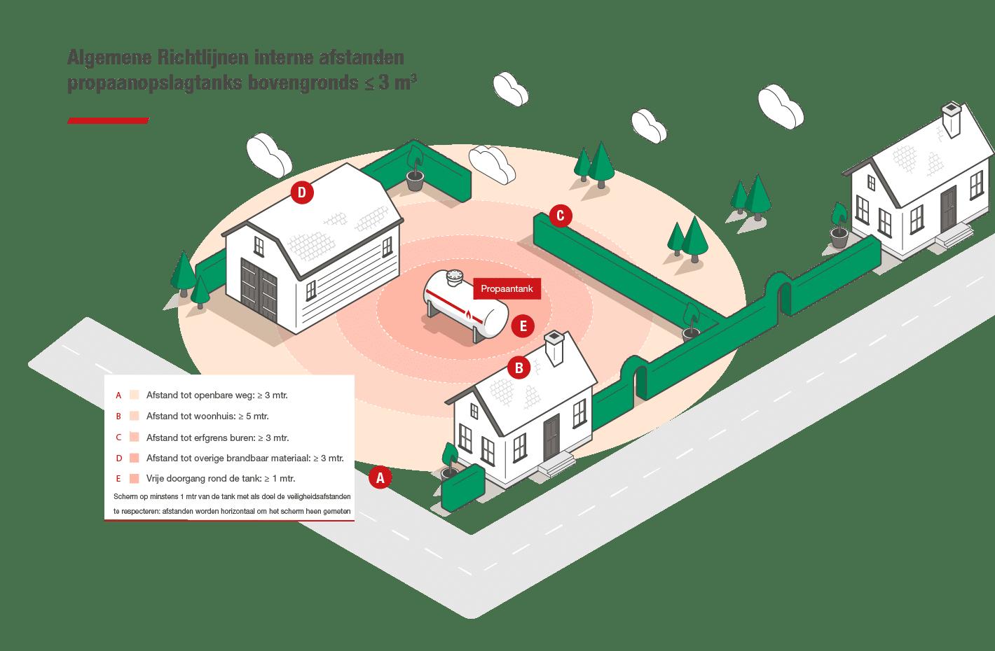 Richtlijnen afstanden Vlaanderen